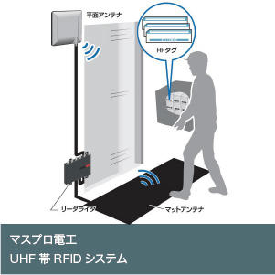 UHF帯RFIDシステム