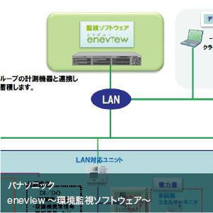 eneview~環境監視ソフトウェア~